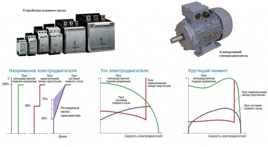 Реализация системы регулирования угловой скорости асинхронного электродвигателя на основе метода скоростного градиента