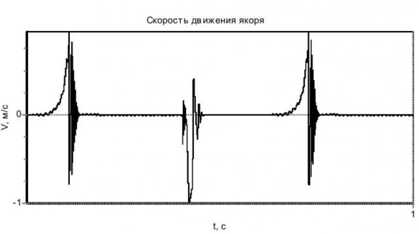 Модель асинхронного электродвигателя с кабелем и устройством коммутации в статорной цепи 22