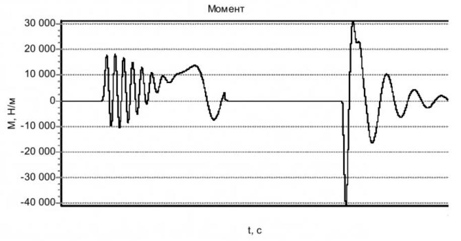 Модель асинхронного электродвигателя с кабелем и устройством коммутации в статорной цепи 25