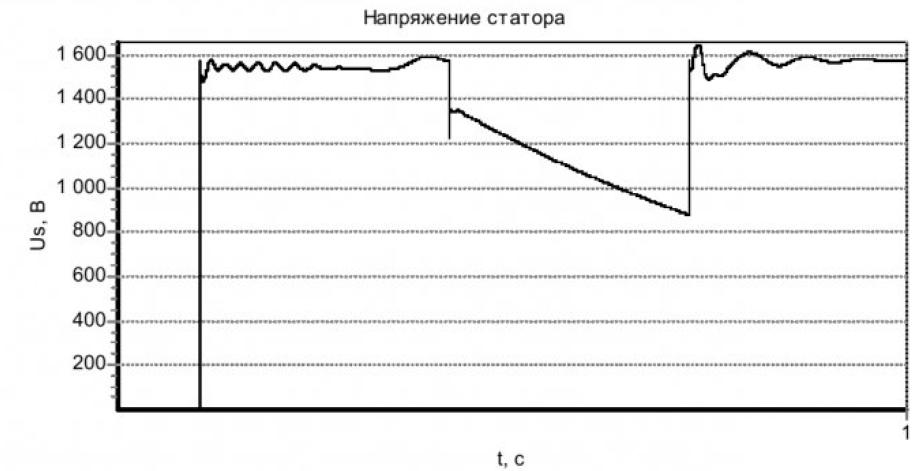 Модель асинхронного электродвигателя с кабелем и устройством коммутации в статорной цепи 26