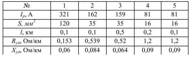 Таблица 1 - Параметры кабельных линий СЭС