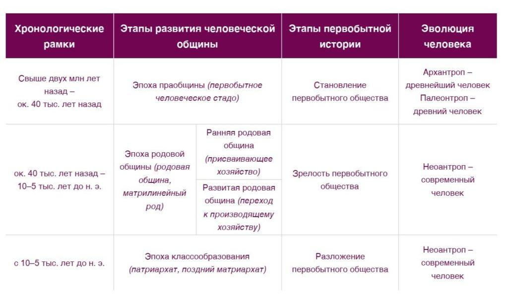 Этапы развития первобытного общества 1