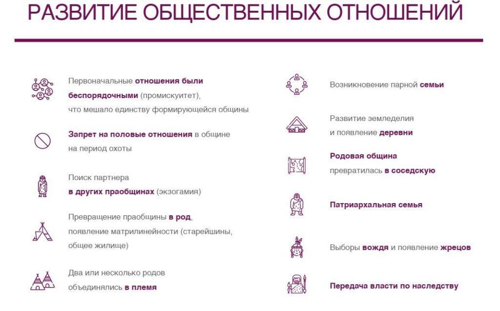 razvitie_obshestvennih_otnoshenij