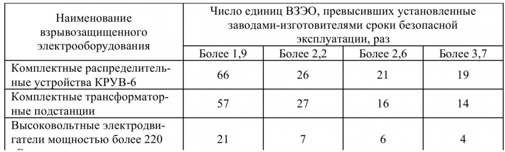 Таблица 1 – Фактические сроки эксплуатации высоковольтного взрывозащищенного электрооборудования