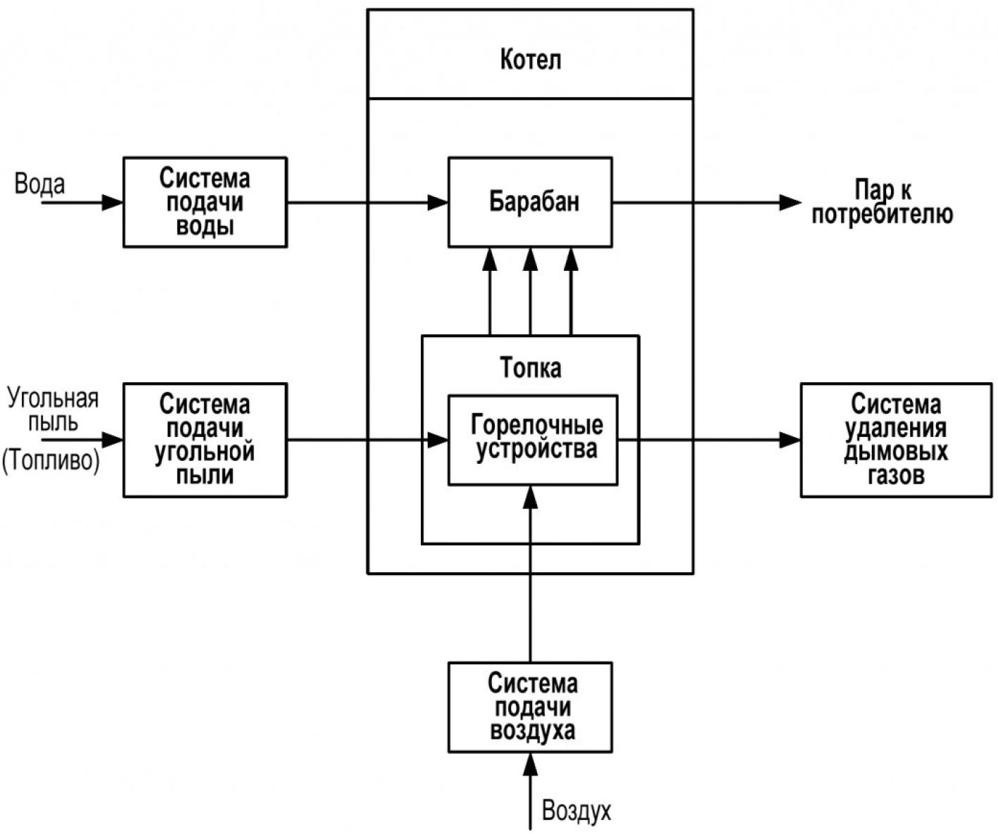 Рисунок 1 – Функциональная структура парового пылеугольного котла