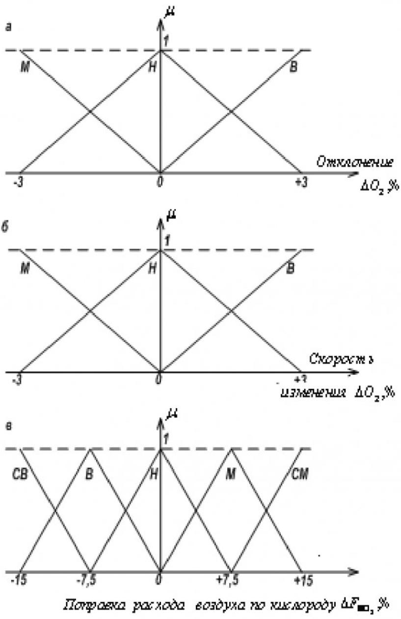 Рисунок 4 – Функции принадлежности отклонения ΔО2 (а), скорости ΔО2 (б) и поправки расхода воздуха по кислороду ΔFВ (в)