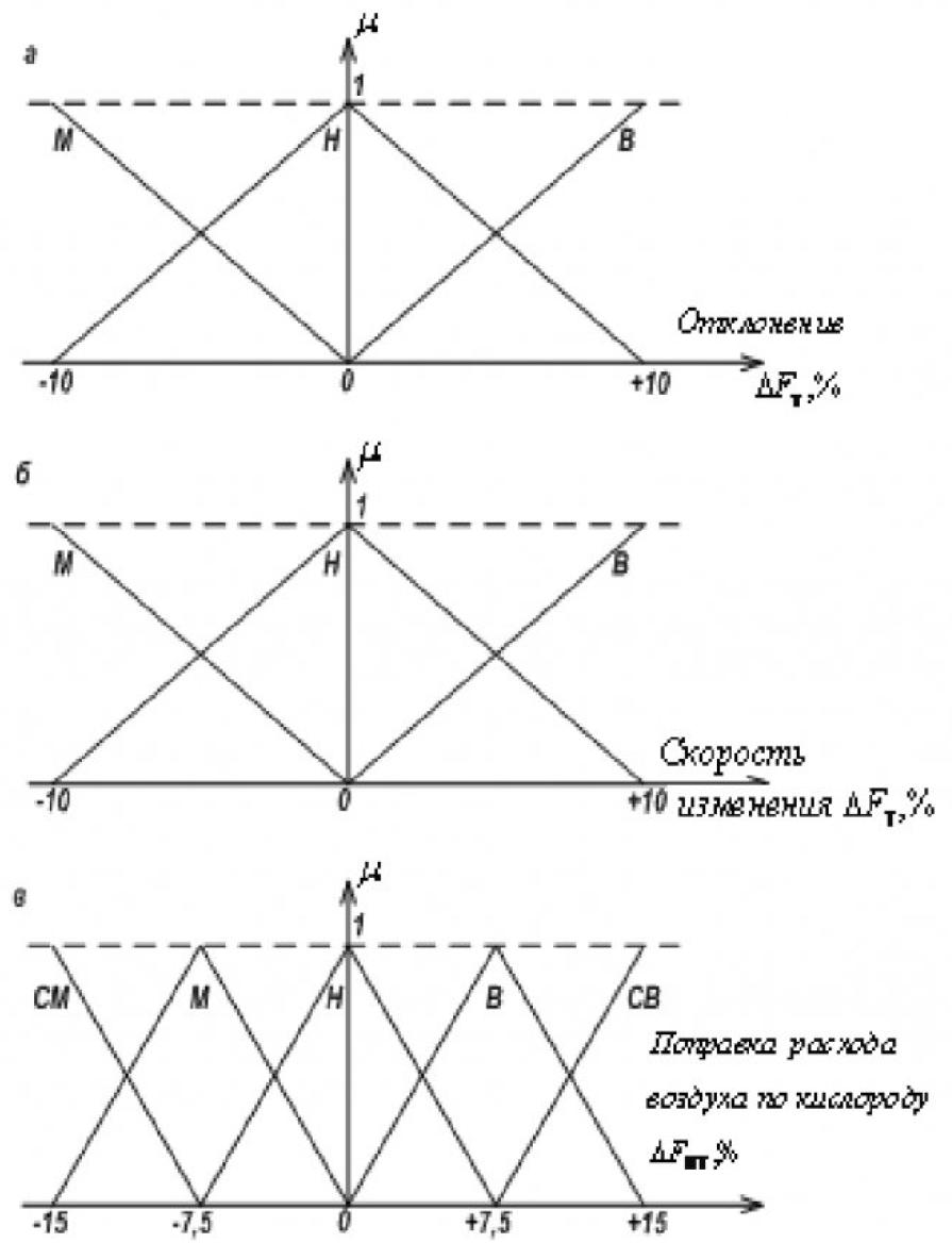 Рисунок 5 – Функции принадлежности отклонения ΔFT (а), скорости ΔFT (б) и поправки расхода воздуха по кислороду ΔFB (в)