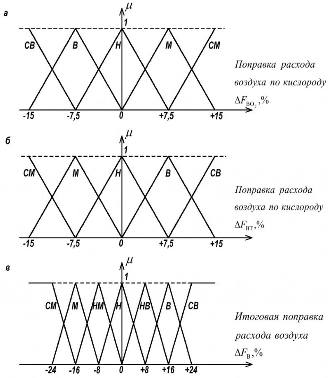 Рисунок 6 – Функции принадлежности поправок расхода воздуха по кислороду (а), по топливу (б) и итоговая поправка (в)