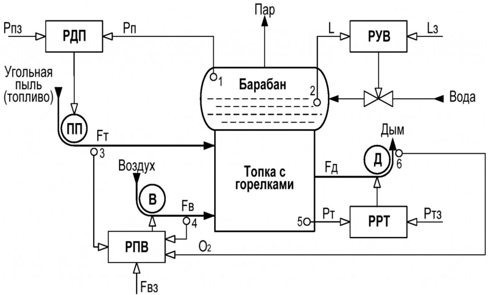 Рисунок 2 – САУ режимными параметрами парового пылеугольного котла