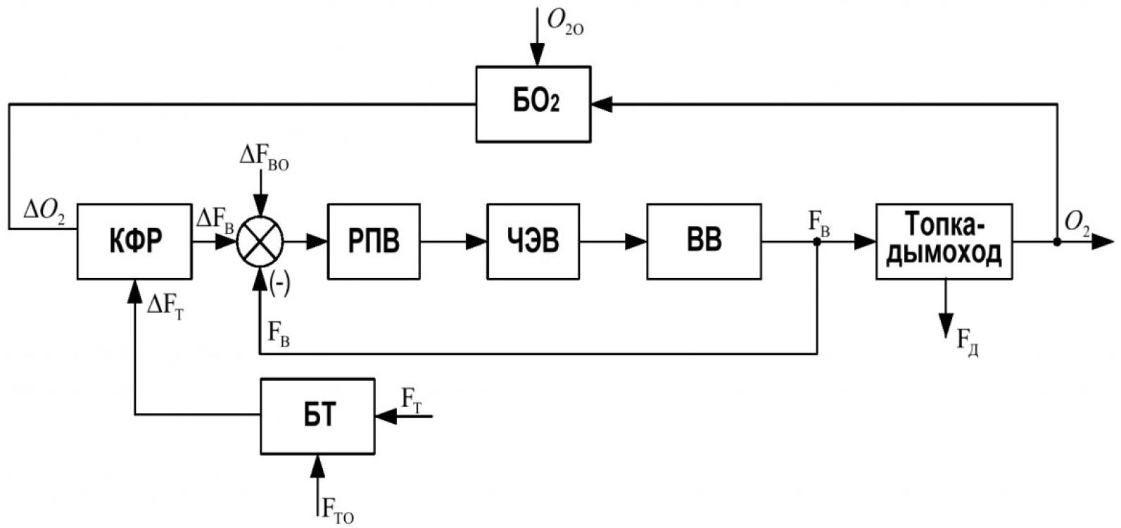 Рисунок 3 – САУ подачи воздуха в топку