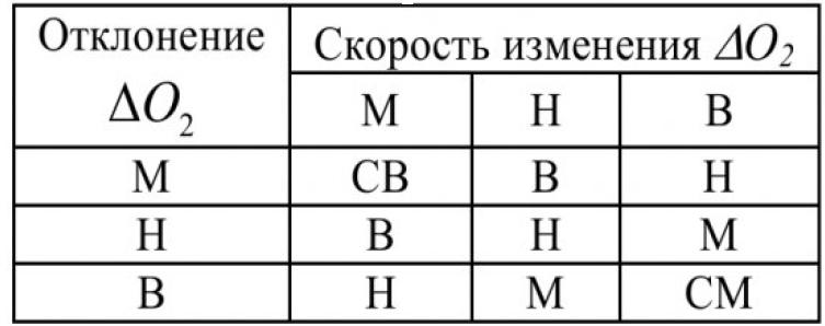 Таблица 1 – База правил определения поправки расхода воздуха по ΔО2
