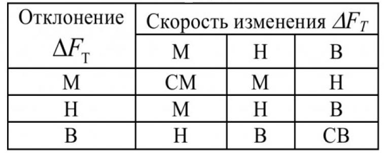 Таблица 2 – База правил определения поправки расхода воздуха по ΔFТ