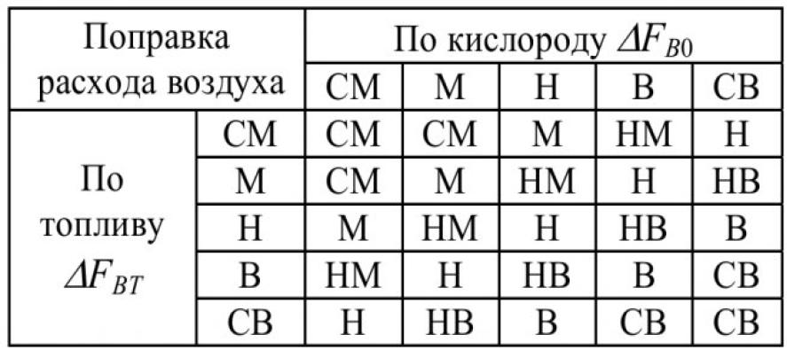 Таблица З – База правил определения итоговой поправки расхода воздуха ΔFВ0