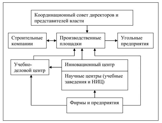 Рисунок 1 - Организационная структура взаимодействия НП «Гепард»