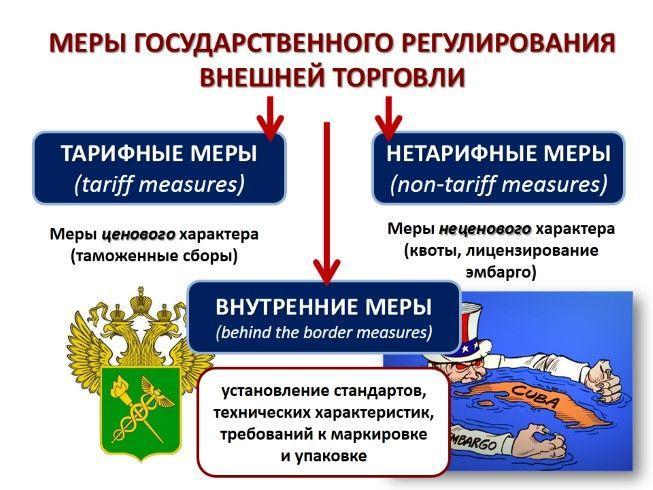 Политика протекционизма и либерализации в мировой торговле 1