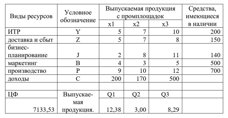Таблица 1 - Результаты математического моделирования для трех промышленных площадок