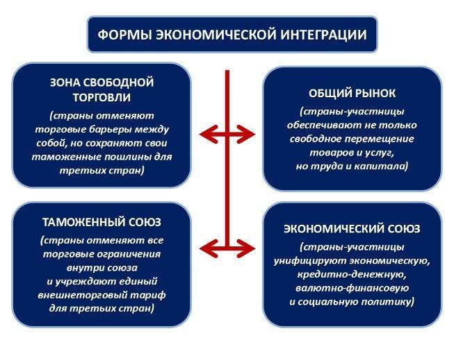 Политика протекционизма и либерализации в мировой торговле 3
