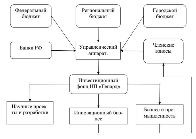 Рисунок 4 - Формирование инвестиционного фонда НП «Гепард»