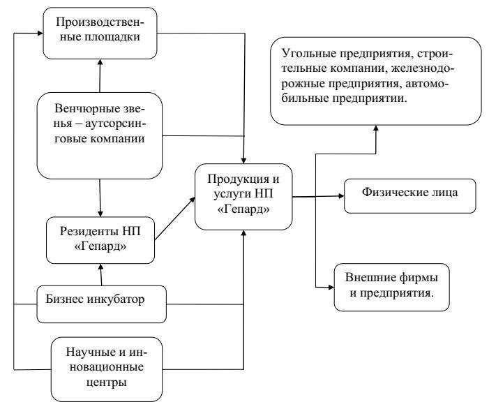 Рисунок 5 - Основные потребители продукции НП «Гепард»