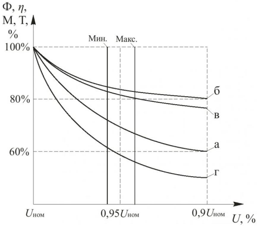 Рисунок 1 – Зависимости характеристик ЛН и АД от напряжения