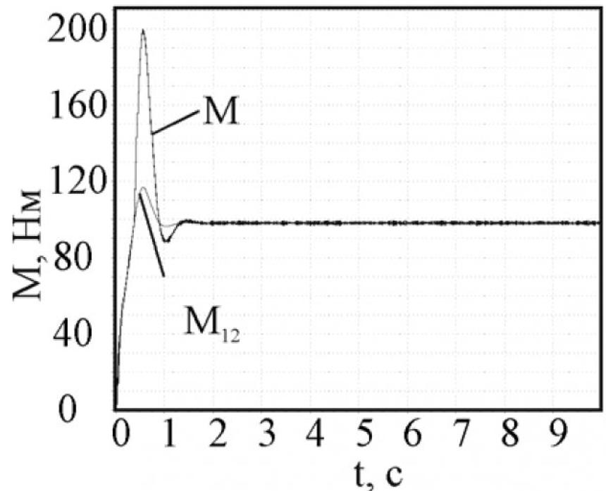 Рисунок 3 – Момент двигателя и упругий момент в системе без зазора