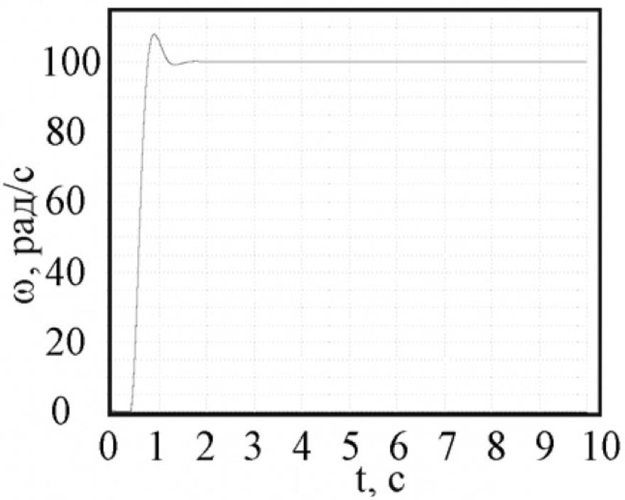 Рисунок 4 – Приведенная к валу двигателя скорость груза