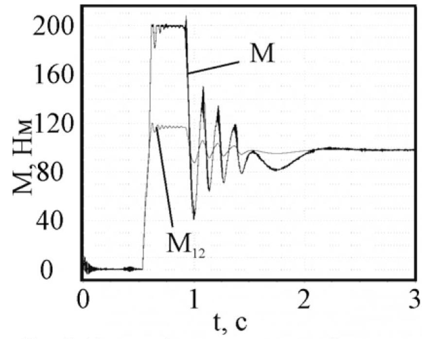 Рисунок 5 – Момент двигателя и упругий момент при наличии зазора в замкнутой системе