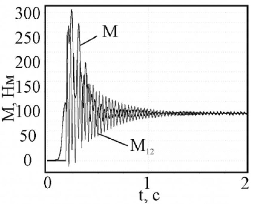 Рисунок 6 – Момент двигателя и упругий момент при наличии зазора в разомкнутой системе