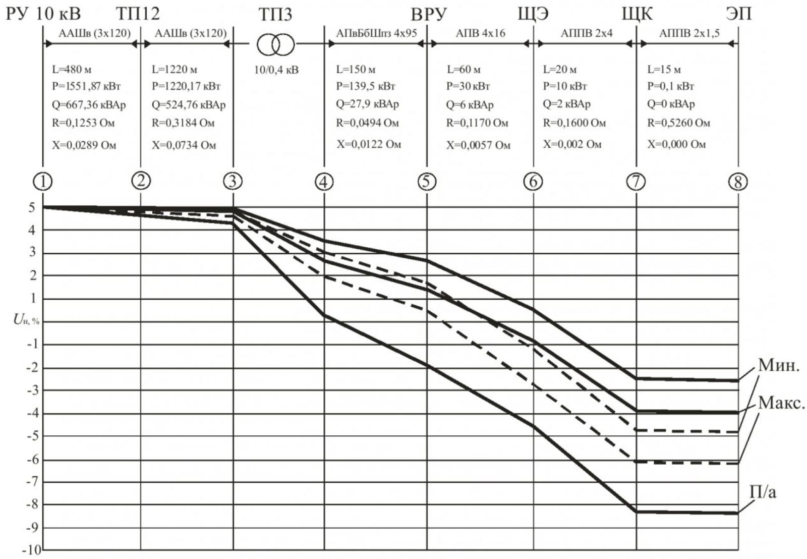 Рисунок 2 – Изменение относительной величины потери напряжения в распределительной сети, питающей наиболее удаленный электроприемник