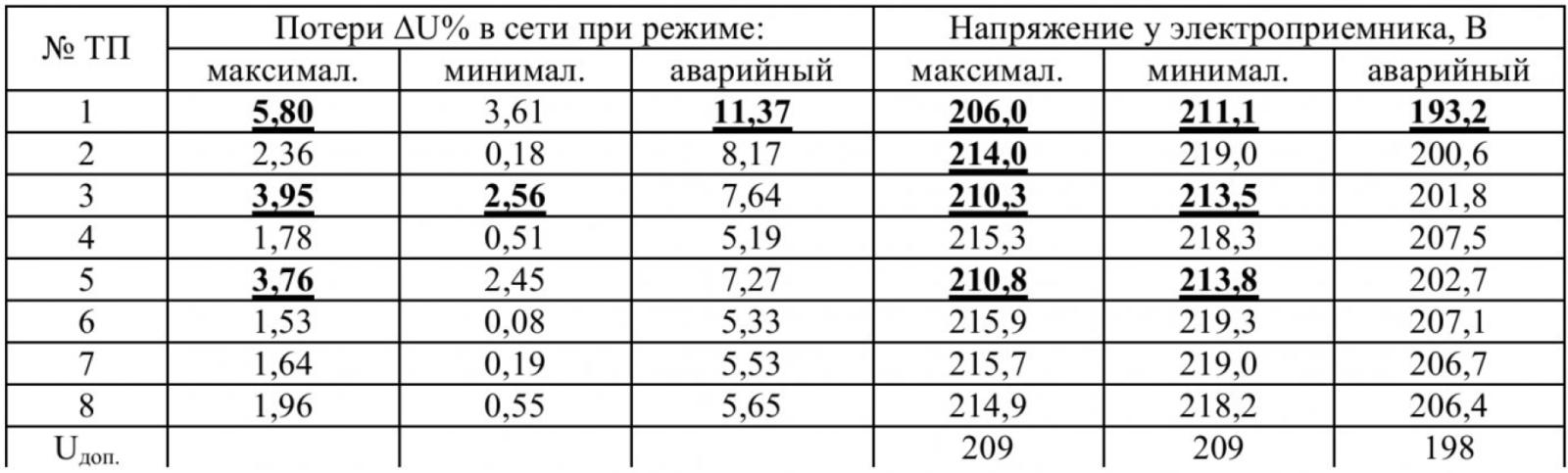 Таблица 1 – Потери напряжения в распределительной сети п. Зеленогорский