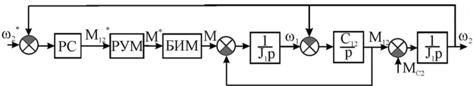 Рисунок 1 – Структурная схема электропривода подъема мостового крана