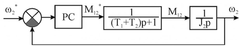 Рисунок 2 – Структурная схема электропривода подъема мостового крана используемая для настройки регулятора скорости