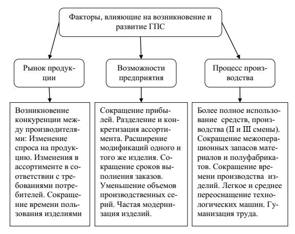 Актуальность использования станков с ЧПУ и САПР 1