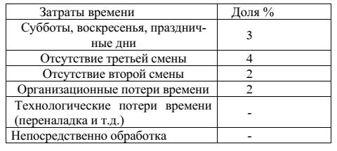 Актуальность использования станков с ЧПУ и САПР 2