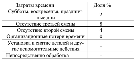 Актуальность использования станков с ЧПУ и САПР 3