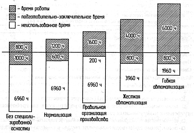 Актуальность использования станков с ЧПУ и САПР 4