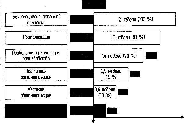 Актуальность использования станков с ЧПУ и САПР 5