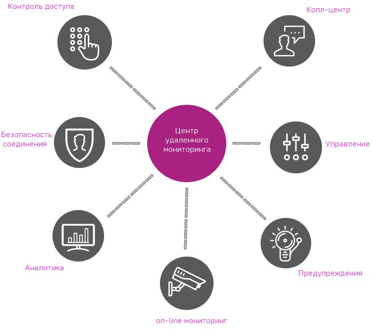 remote-monitoring-services-diagram