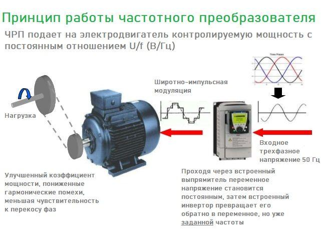 variable-frequency-drives-compressor