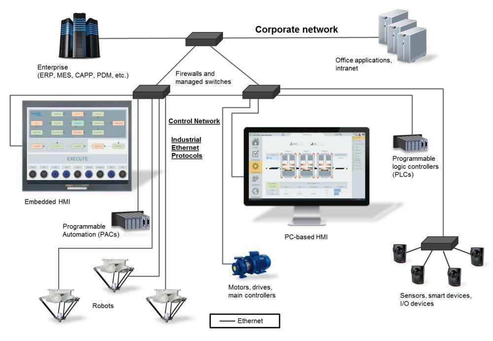 Industrial-Ethernet-compressor