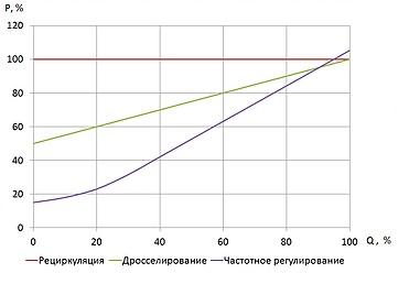 grafic-zavisimosti