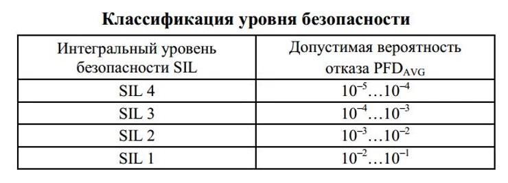 classifikaciya_SIL
