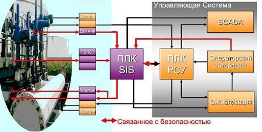 Противоаварийная защита: система ПАЗ 1
