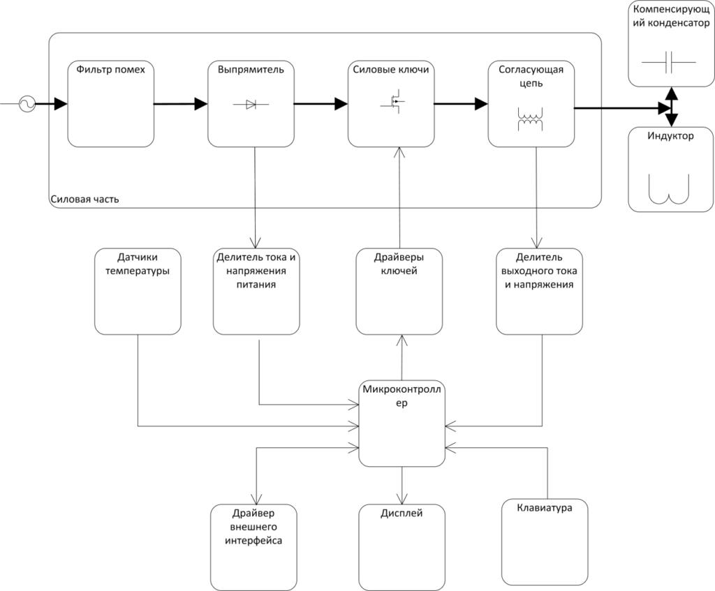 induction-schem