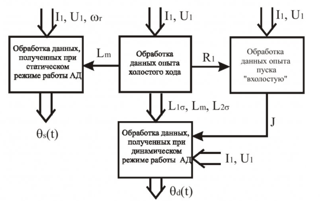 Структура вычислительной части испытательного стенда для оценки параметров и состояния асинхронных электродвигателей 1
