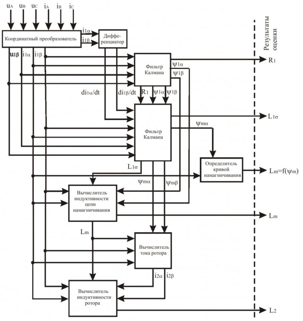 Структура вычислительной части испытательного стенда для оценки параметров и состояния асинхронных электродвигателей 2