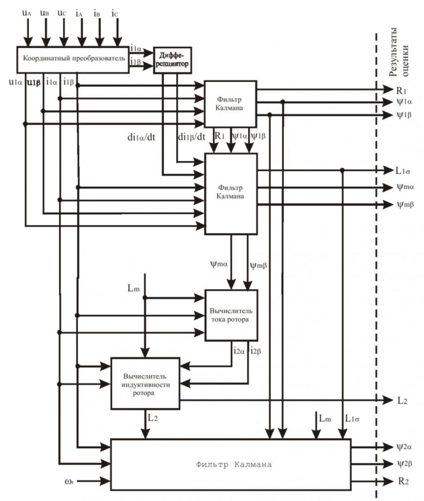 Структура вычислительной части испытательного стенда для оценки параметров и состояния асинхронных электродвигателей 3