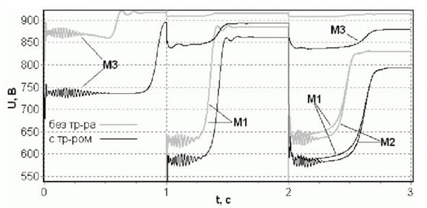 Pucунок 2 - Изменение амплитуды напряжения на обмотках статоров АД