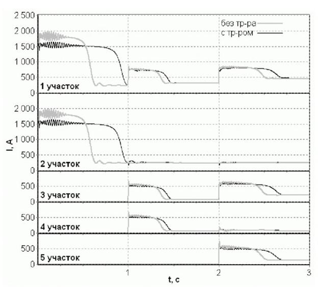 Рисунок 3 - Изменения амплитудных значений токов, протекающих в кабельных участках сети