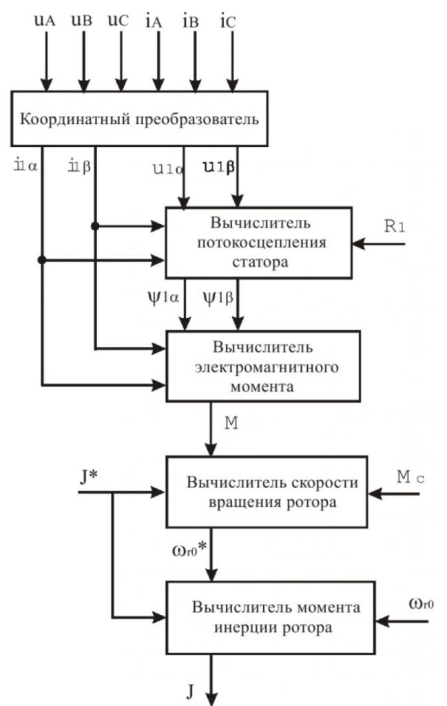 Структура вычислительной части испытательного стенда для оценки параметров и состояния асинхронных электродвигателей 4
